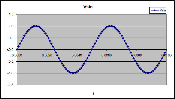 how to draw sine wave in c